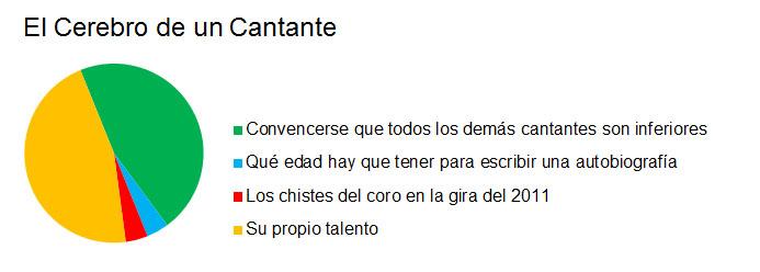 05CerebroCantante
