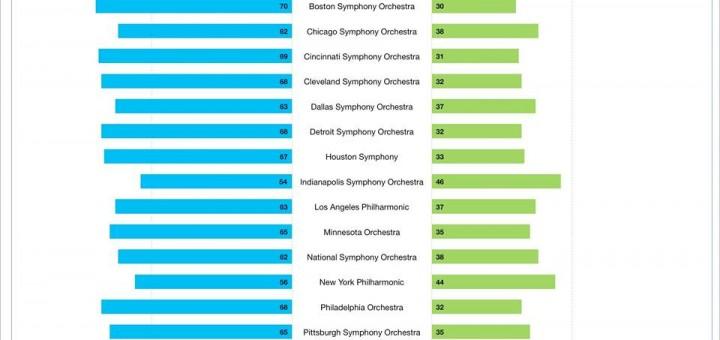 Distribución por género en 20 orquestas de EEUU